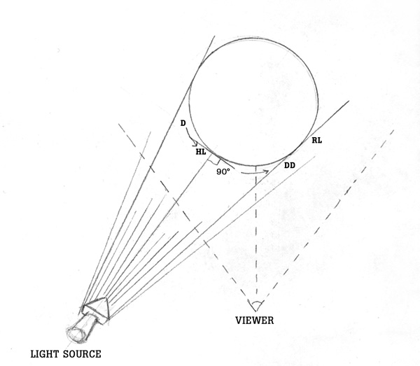 shadows and light diagram two